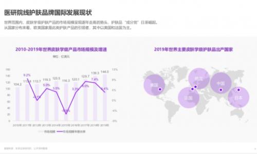 """""""成分党""""撬动进口新生意,天猫国际发布功效性护肤趋势报告"""